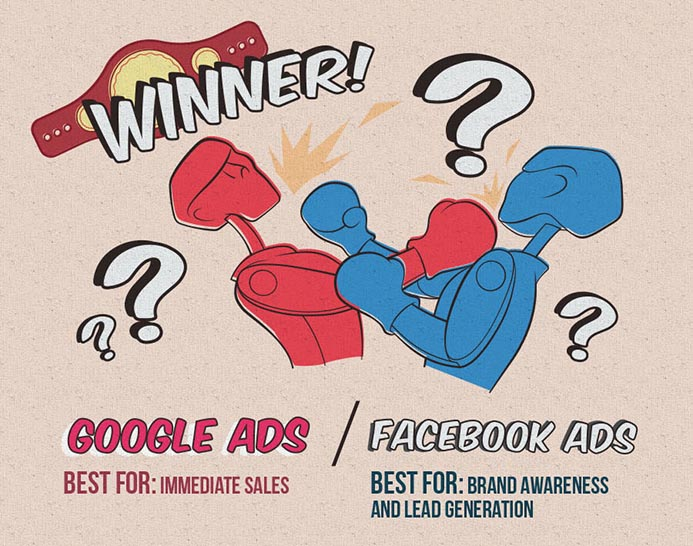Who is the winner between Google ads and Facebook Adwords - New Zealand digital services with Phancybox in Wanaka