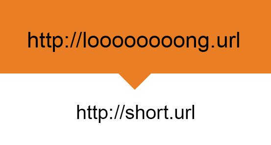 Phancybox How to shorten a long url
